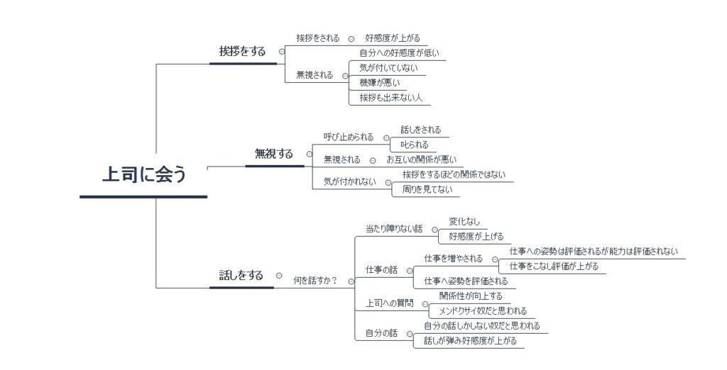 ロジックツリー③
